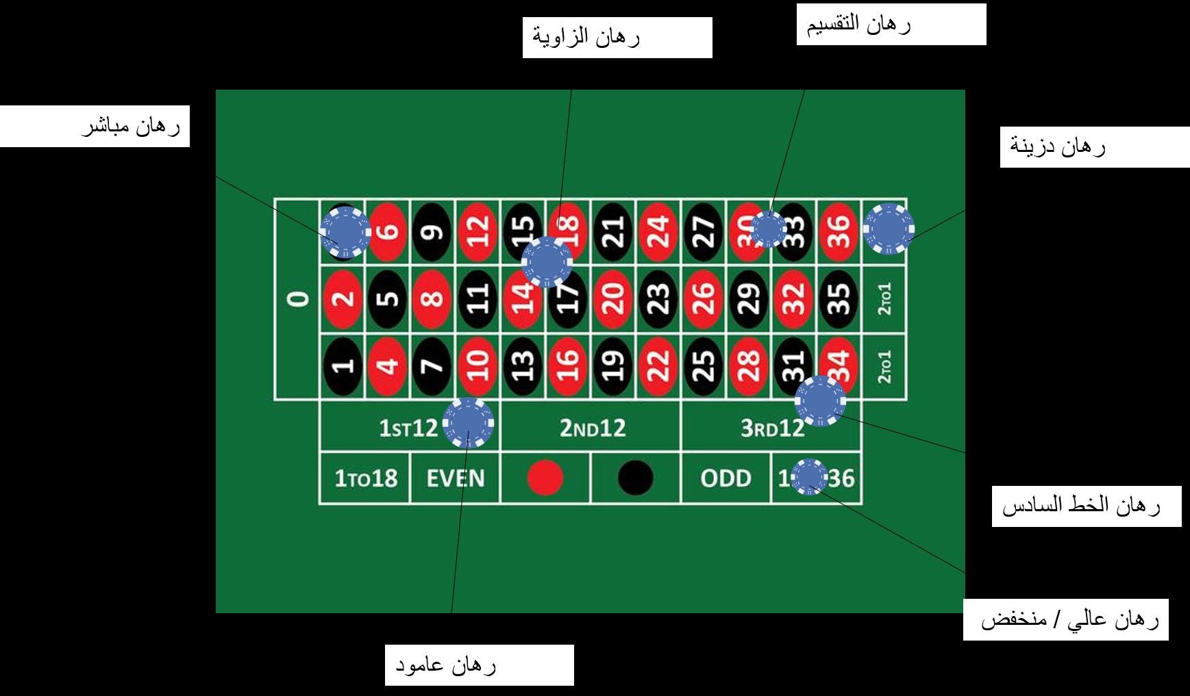 دليل لعب الروليت - 24702